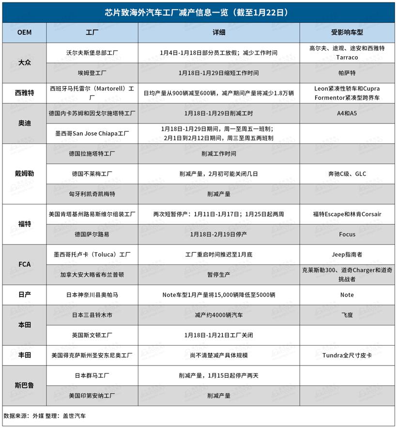 英飞凌,汽车缺芯,日本地震,美国寒潮
